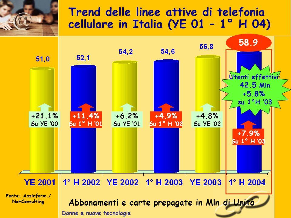 Donne e nuove tecnologie Trend delle linee attive di telefonia cellulare in Italia (YE 01 – 1° H 04) Fonte: Assinform / NetConsulting +21.1% Su YE 00 +11.4% Su 1° H 01 +6.2% Su YE 01 +4.9% Su 1° H 02 +4.8% Su YE 02 58.9 Utenti effettivi: 42.5 Mln +5.8% su 1°H 03 +7.9% Su 1° H 03 Abbonamenti e carte prepagate in Mln di Unità