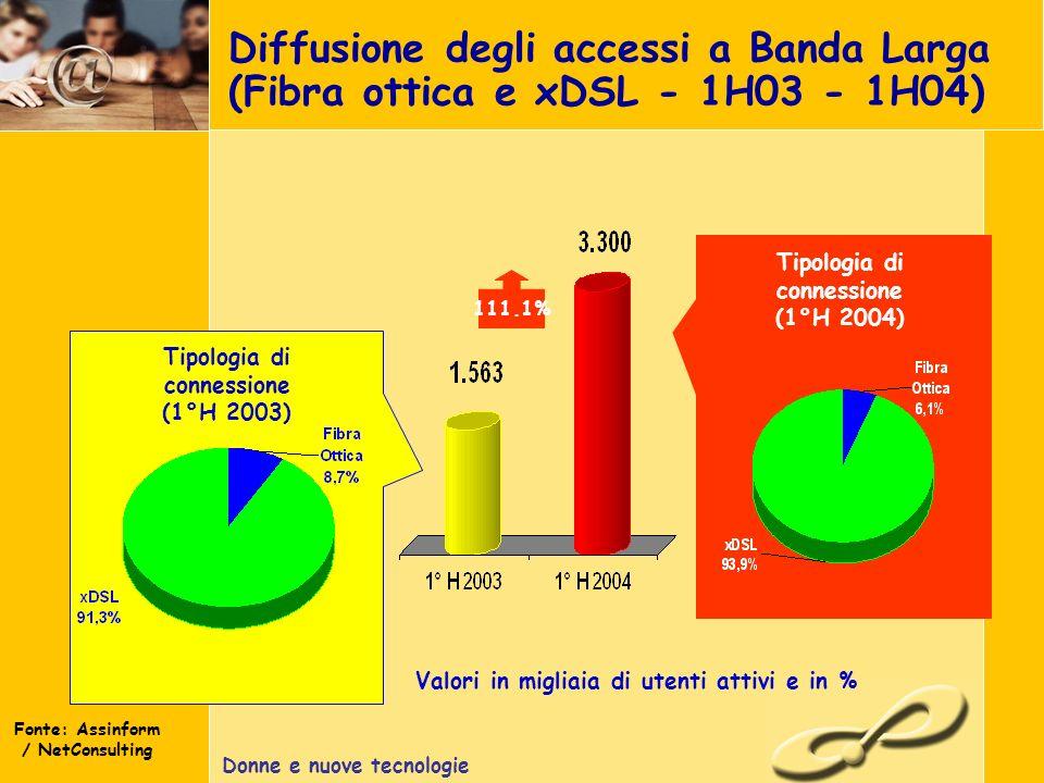 Donne e nuove tecnologie Diffusione degli accessi a Banda Larga (Fibra ottica e xDSL - 1H03 - 1H04) 111.1% Valori in migliaia di utenti attivi e in % Tipologia di connessione (1°H 2003) Fonte: Assinform / NetConsulting Tipologia di connessione (1°H 2004)