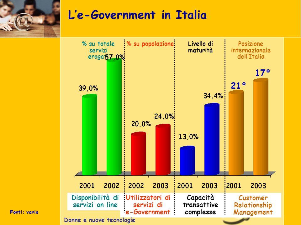 Donne e nuove tecnologie Le-Government in Italia Fonti: varie % su totale servizi erogati Disponibilità di servizi on line Utilizzatori di servizi di e-Government Capacità transattive complesse Customer Relationship Management % su popolazioneLivello di maturità Posizione internazionale dellItalia 21° 17°