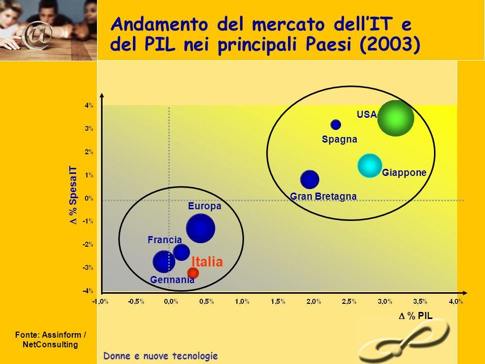 Donne e nuove tecnologie Andamento del mercato dellIT e del PIL nei principali Paesi (2003) Fonte: Assinform / NetConsulting % Spesa IT % PIL Italia Spagna < Francia Gran Bretagna Germania Europa USA Giappone