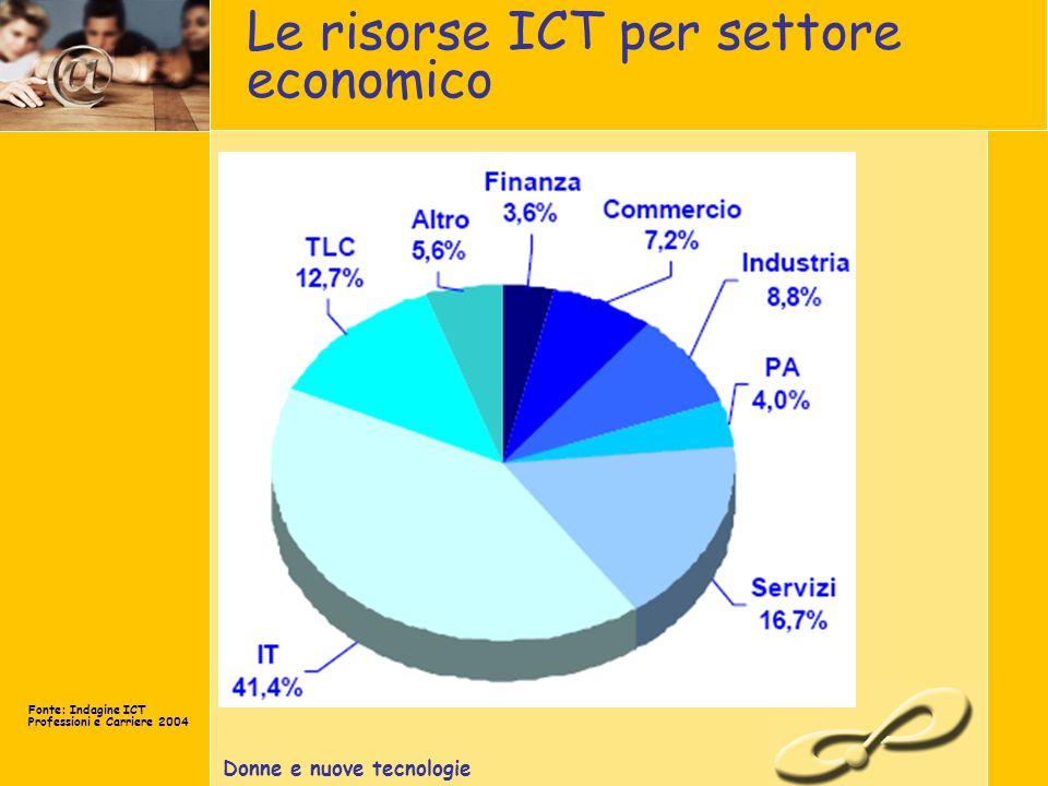 Donne e nuove tecnologie Le risorse ICT per settore economico Fonte: Indagine ICT Professioni e Carriere 2004