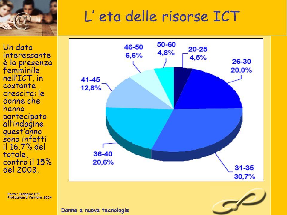 Donne e nuove tecnologie L eta delle risorse ICT Un dato interessante è la presenza femminile nellICT, in costante crescita: le donne che hanno partecipato allindagine questanno sono infatti il 16.7% del totale, contro il 15% del 2003.