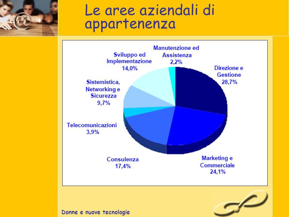 Donne e nuove tecnologie Le aree aziendali di appartenenza