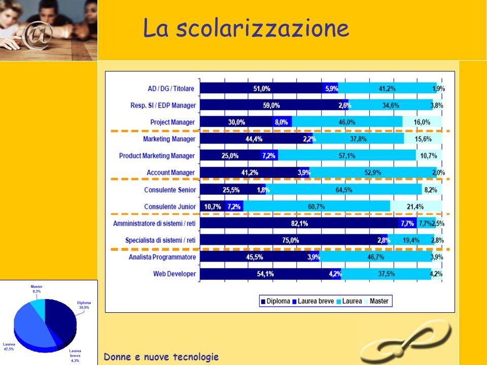 Donne e nuove tecnologie La scolarizzazione