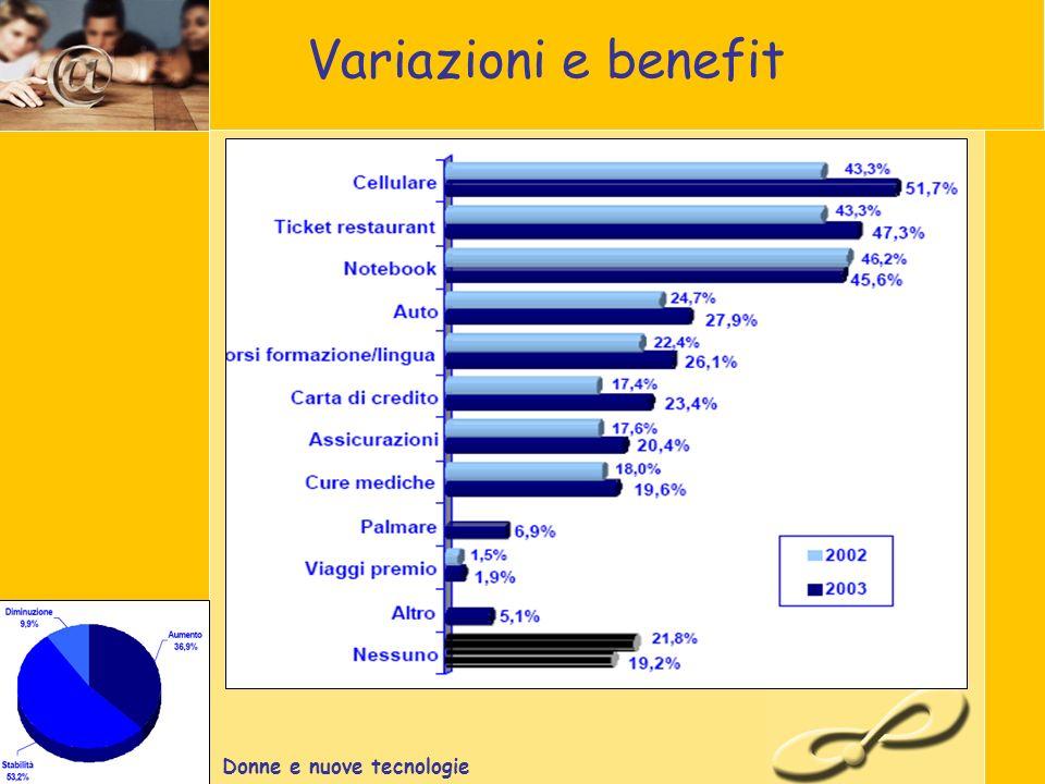 Donne e nuove tecnologie Variazioni e benefit