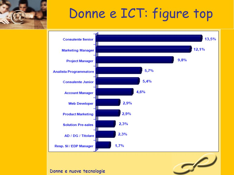 Donne e nuove tecnologie Donne e ICT: figure top