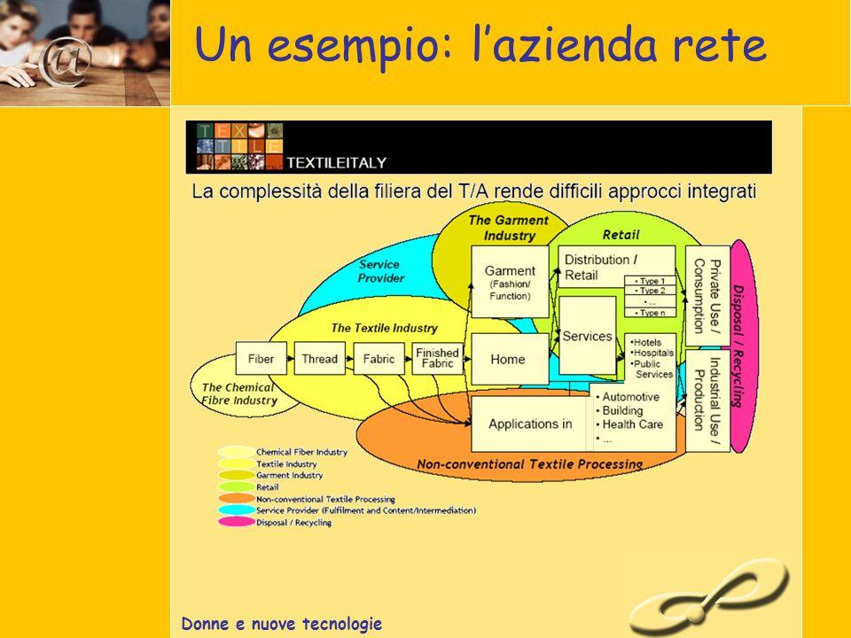 Donne e nuove tecnologie Un esempio: lazienda rete