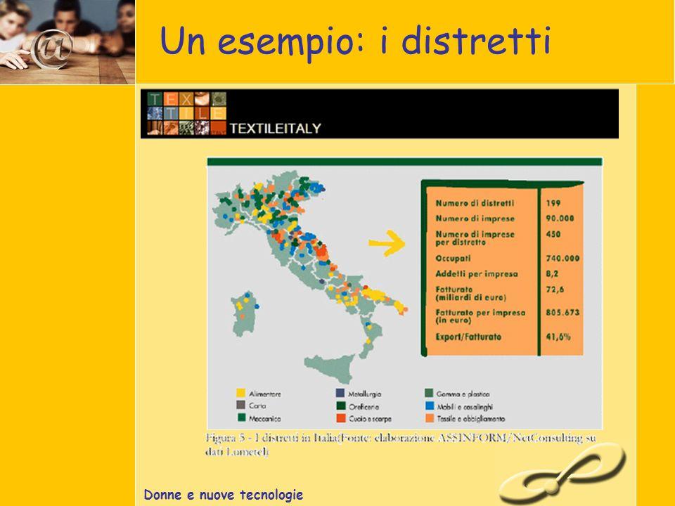 Donne e nuove tecnologie Un esempio: i distretti