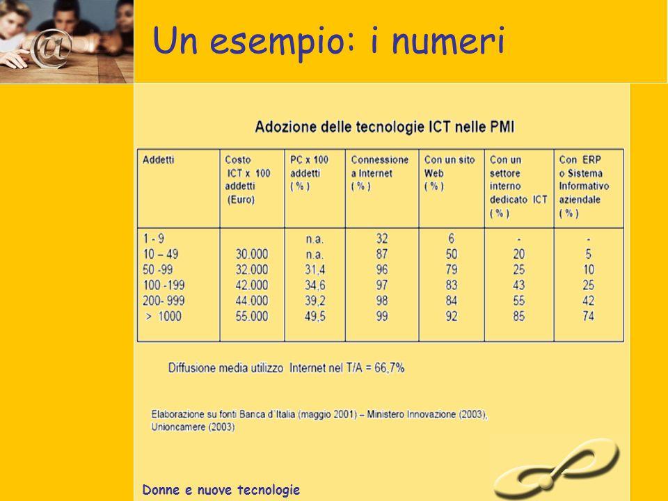 Donne e nuove tecnologie Un esempio: i numeri