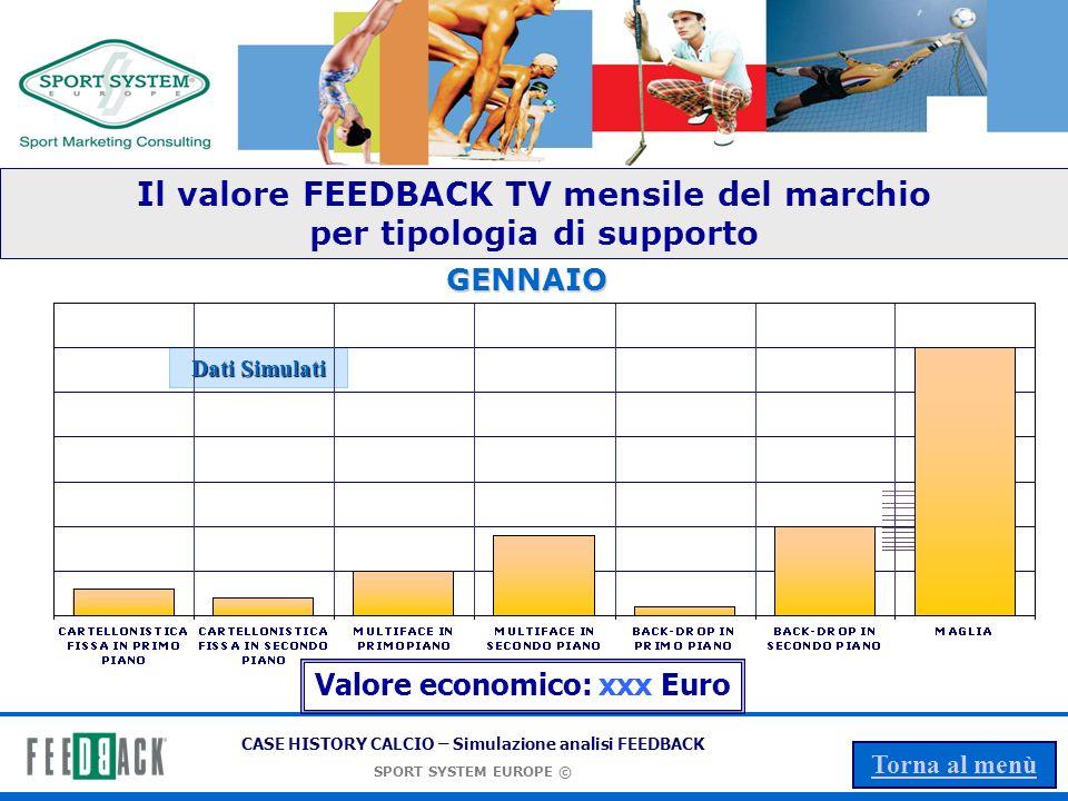 CASE HISTORY CALCIO – Simulazione analisi FEEDBACK SPORT SYSTEM EUROPE © Torna al menù Il valore FEEDBACK TV del marchio per tipologia di supporto Dati Simulati Valore economico: xxx Euro