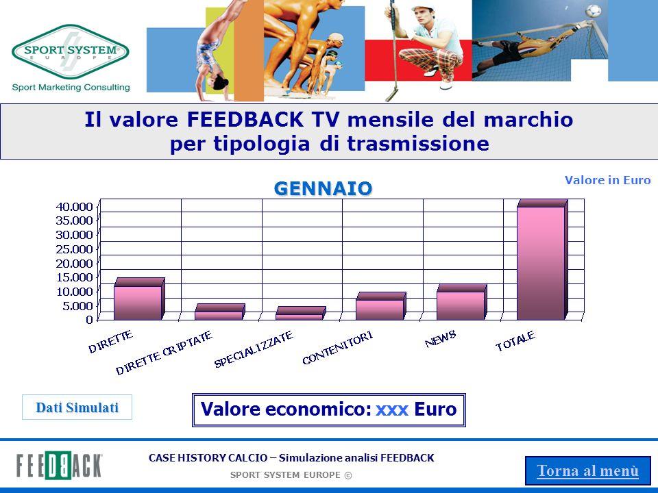 CASE HISTORY CALCIO – Simulazione analisi FEEDBACK SPORT SYSTEM EUROPE © Torna al menù Il valore FEEDBACK TV del marchio per tipologia di trasmissione Valore in Euro Dati Simulati Valore economico: xxx Euro