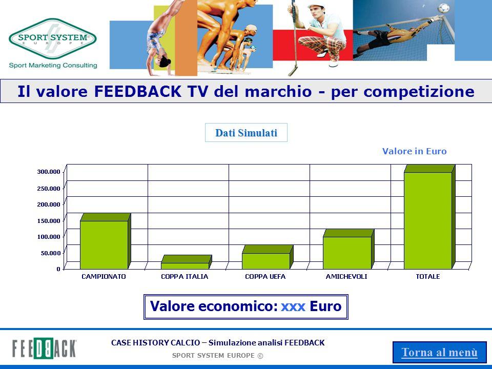 CASE HISTORY CALCIO – Simulazione analisi FEEDBACK SPORT SYSTEM EUROPE © Torna al menù Il valore FEEDBACK TV mensile del marchio per fascia oraria GENNAIO Valore economico: xxx Euro Dati Simulati