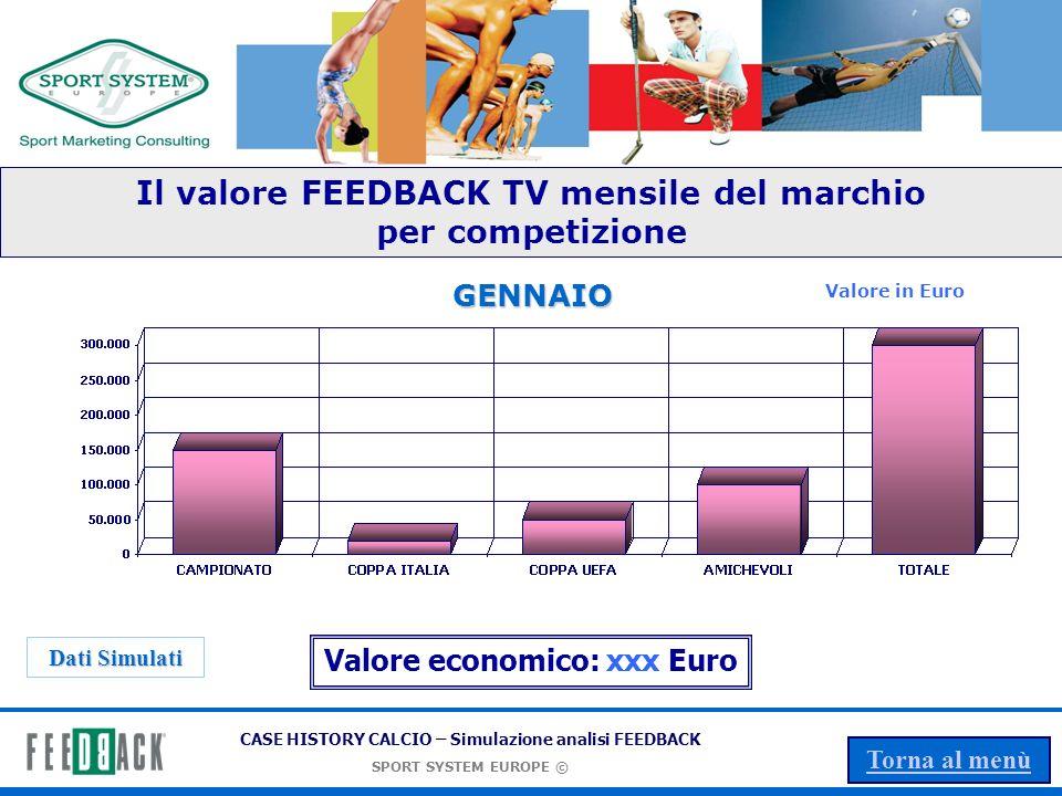 CASE HISTORY CALCIO – Simulazione analisi FEEDBACK SPORT SYSTEM EUROPE © Torna al menù Il valore FEEDBACK TV del marchio - per competizione Valore in Euro Dati Simulati Valore economico: xxx Euro