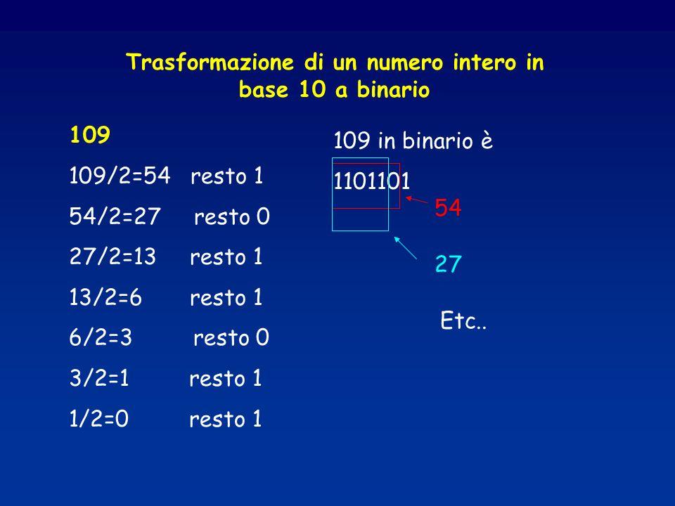 109 109/2=54 resto 1 54/2=27 resto 0 27/2=13 resto 1 13/2=6 resto 1 6/2=3 resto 0 3/2=1 resto 1 1/2=0 resto 1 Trasformazione di un numero intero in ba