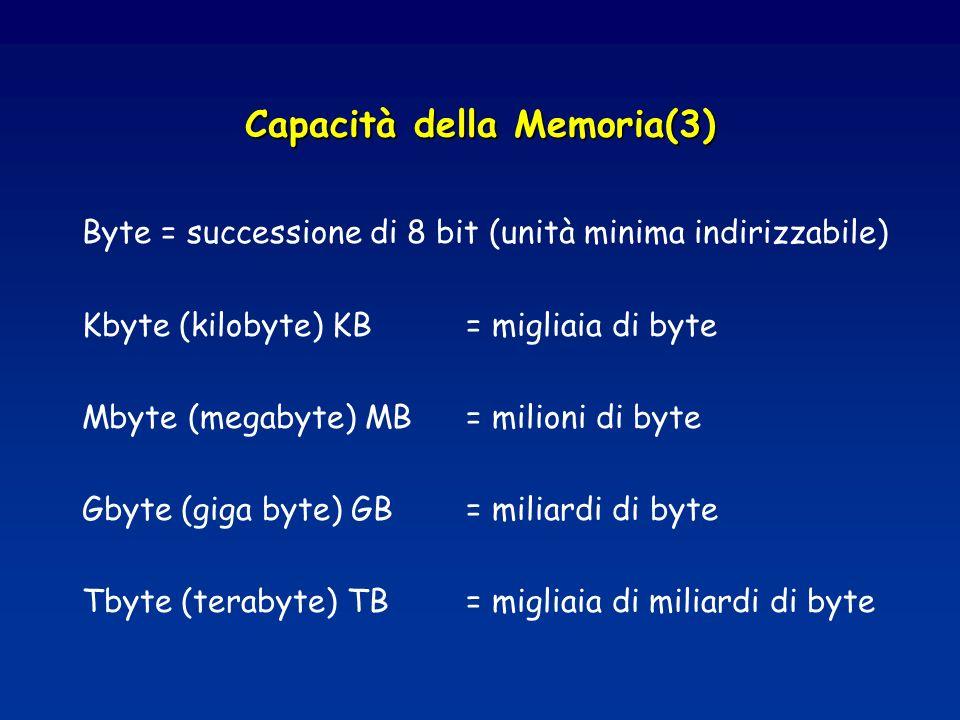 Capacità della Memoria(3) Byte = successione di 8 bit (unità minima indirizzabile) Kbyte (kilobyte) KB = migliaia di byte Mbyte (megabyte) MB= milioni