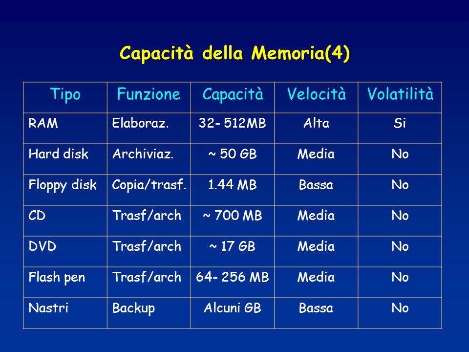 Capacità della Memoria(4) TipoFunzioneCapacitàVelocitàVolatilità RAMElaboraz.32- 512MBAltaSi Hard diskArchiviaz.~ 50 GBMediaNo Floppy diskCopia/trasf.