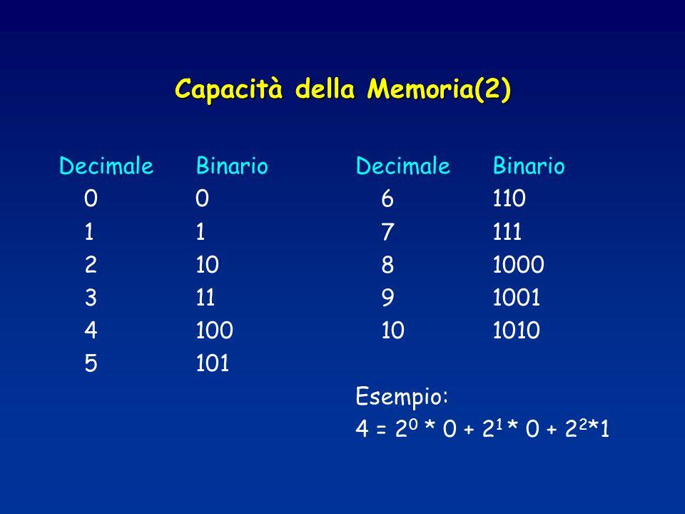 Capacità della Memoria(2) DecimaleBinario01 210 311 4100 5101 DecimaleBinario 6110 7111 81000 91001 101010 Esempio: 4 = 2 0 * 0 + 2 1 * 0 + 2 2 *1