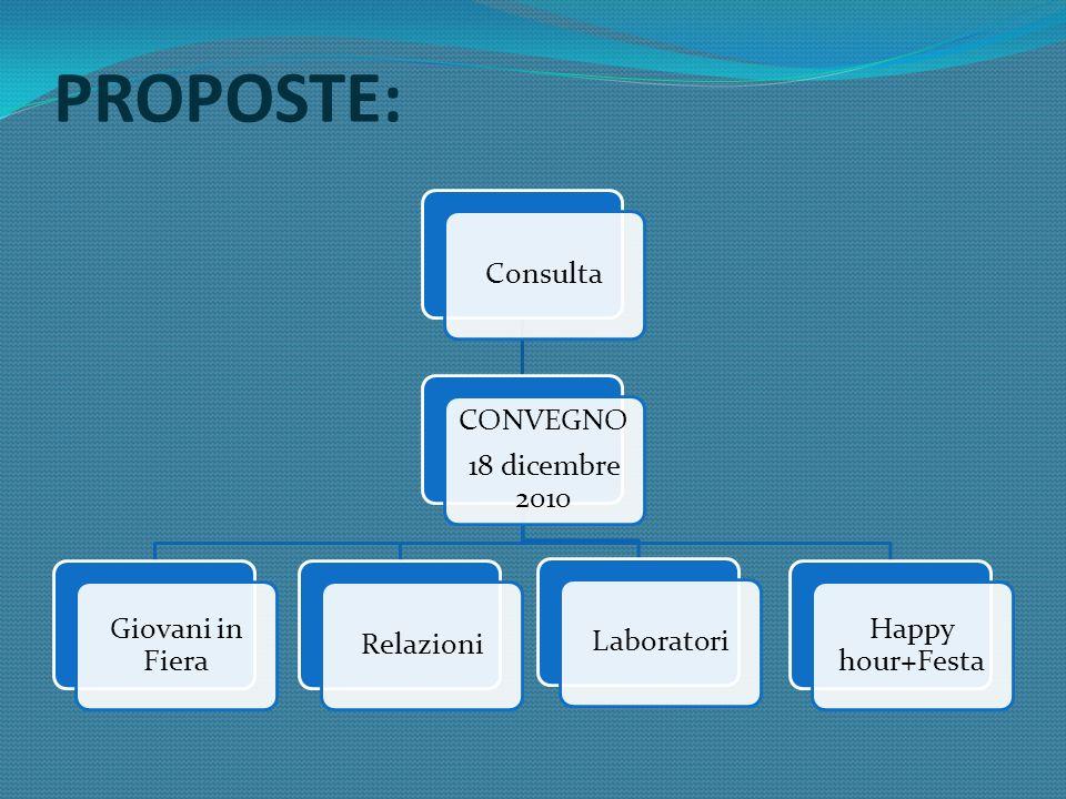 RISULTATI ATTESI Formazione e consolidamento della RETE Stabilizzazione e riconoscimento del gruppo della CONSULTA dagli enti e dai giovani del territorio