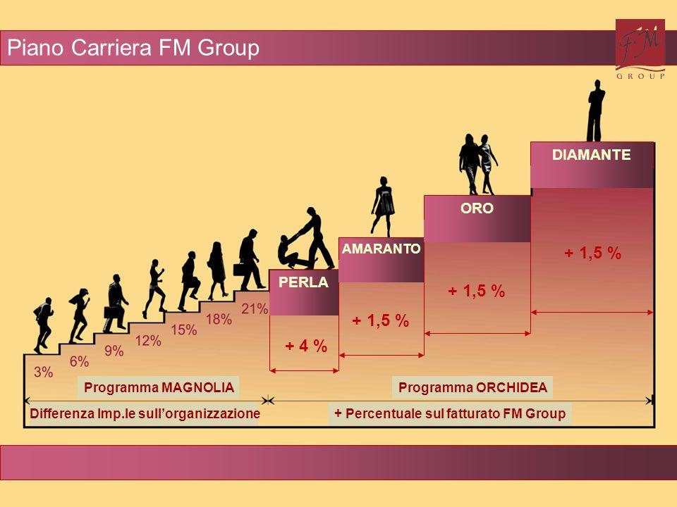 + 4 % + 1,5 % PERLA AMARANTO ORO DIAMANTE Programma MAGNOLIA Differenza Imp.le sullorganizzazione Programma ORCHIDEA + Percentuale sul fatturato FM Gr