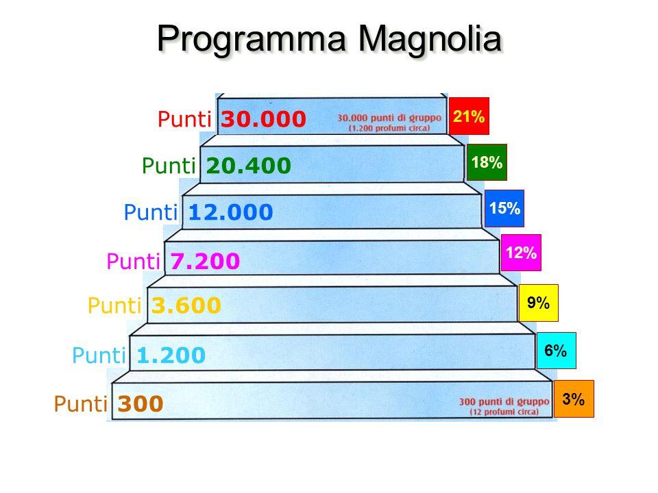 Programma Magnolia 3% 6% 9% 12% 15% 18% 21% Punti 300 Punti 1.200 Punti 3.600 Punti 7.200 Punti 12.000 Punti 20.400 Punti 30.000