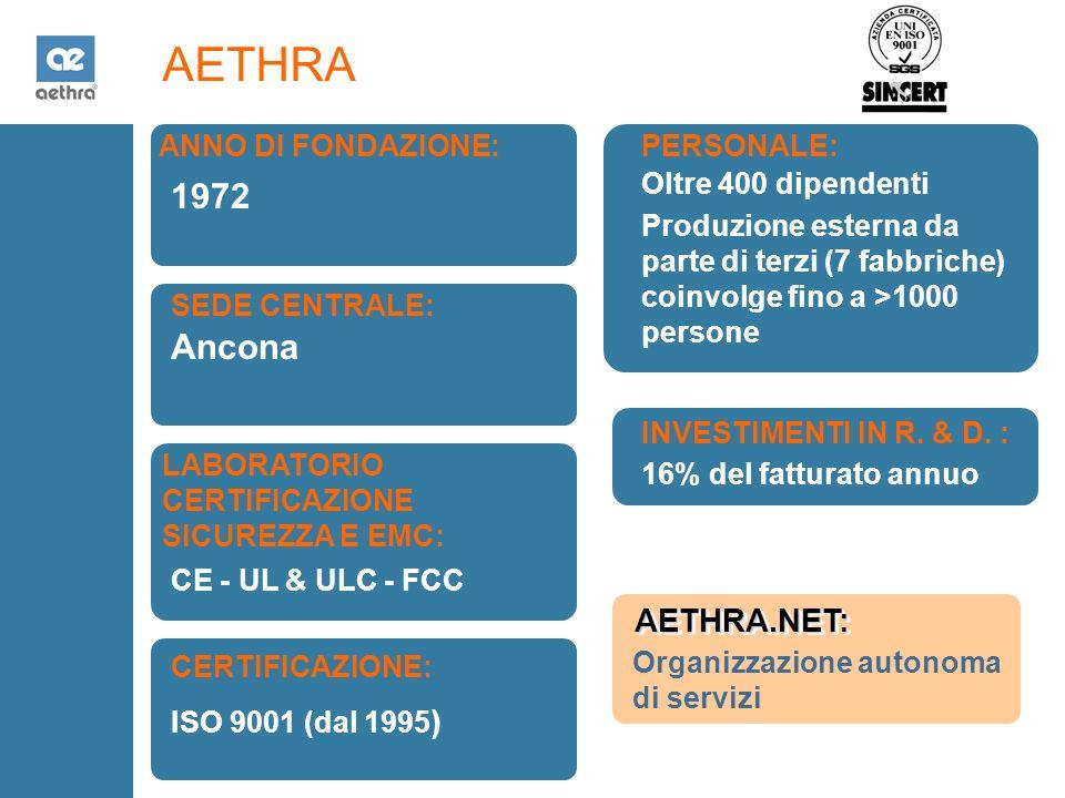 AETHRA ANNO DI FONDAZIONE: SEDE CENTRALE: PERSONALE: LABORATORIO CERTIFICAZIONE SICUREZZA E EMC: INVESTIMENTI IN R.
