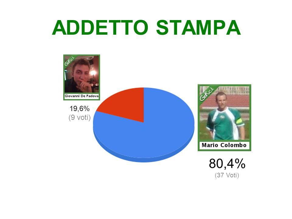 AFFLUENZA ALLE URNE Su 193 GoKickers di Milano 47 votanti 24% degli aventi diritto (non ci sono stati voti dei GoKicker allestero)