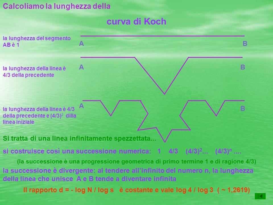 curva di Koch A A A B B B la lunghezza della linea è 4/3 della precedente la lunghezza della linea è 4/3 della precedente e (4/3) 2 dilla linea inizia