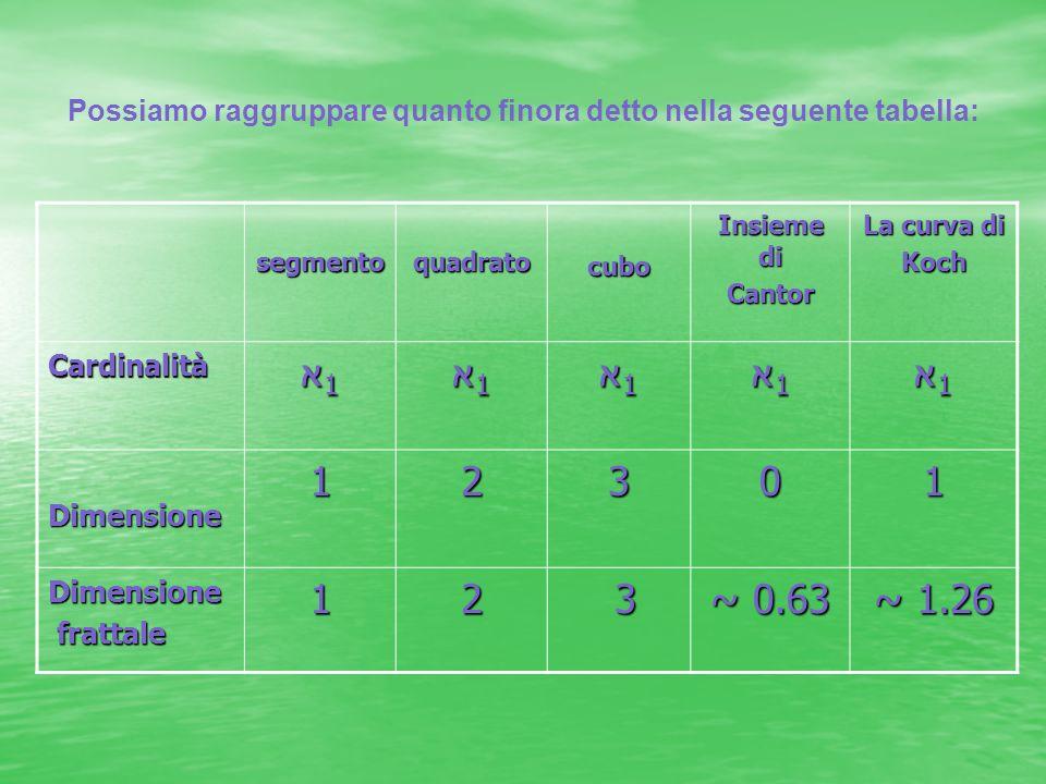 segmentoquadratocubo Insieme di Cantor La curva di Koch Cardinalità א1א1א1א1 א1א1א1א1 א1א1א1א1 א1א1א1א1 א1א1א1א1 Dimensione12301 Dimensione frattale f