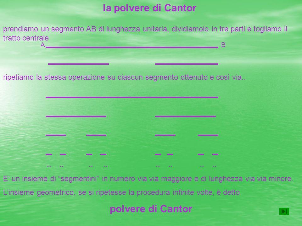 la polvere di Cantor prendiamo un segmento AB di lunghezza unitaria, dividiamolo in tre parti e togliamo il tratto centrale AB ripetiamo la stessa ope