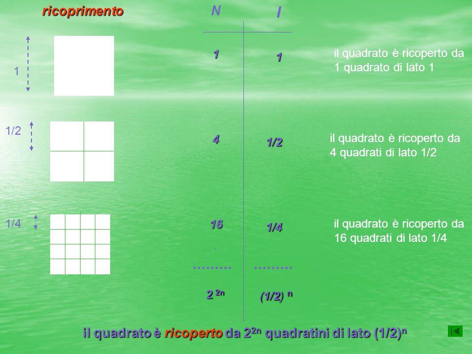 1 1/2 N1416. l1 1/2 1/2 1/4 1/4 1/4......... 2 2n (1/2) n il quadrato è ricoperto da 1 quadrato di lato 1 il quadrato è ricoperto da 4 quadrati di lat