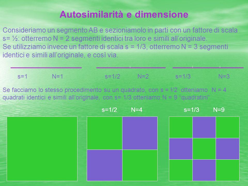 Autosimilarità e dimensione Consideriamo un segmento AB e sezioniamolo in parti con un fattore di scala s= ½: otterremo N = 2 segmenti identici tra lo