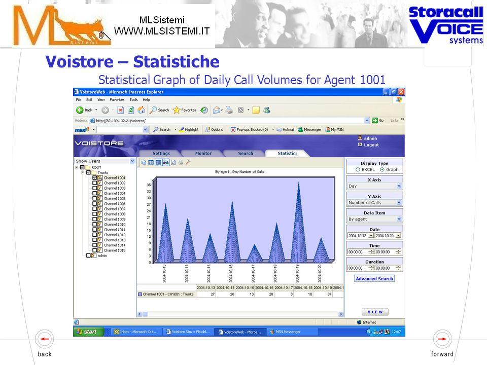 Report e statistiche Chiamate totali Media delle chiamate per giorno, settimana o mese per agente o gruppo di lavoro Voistore – Statistiche