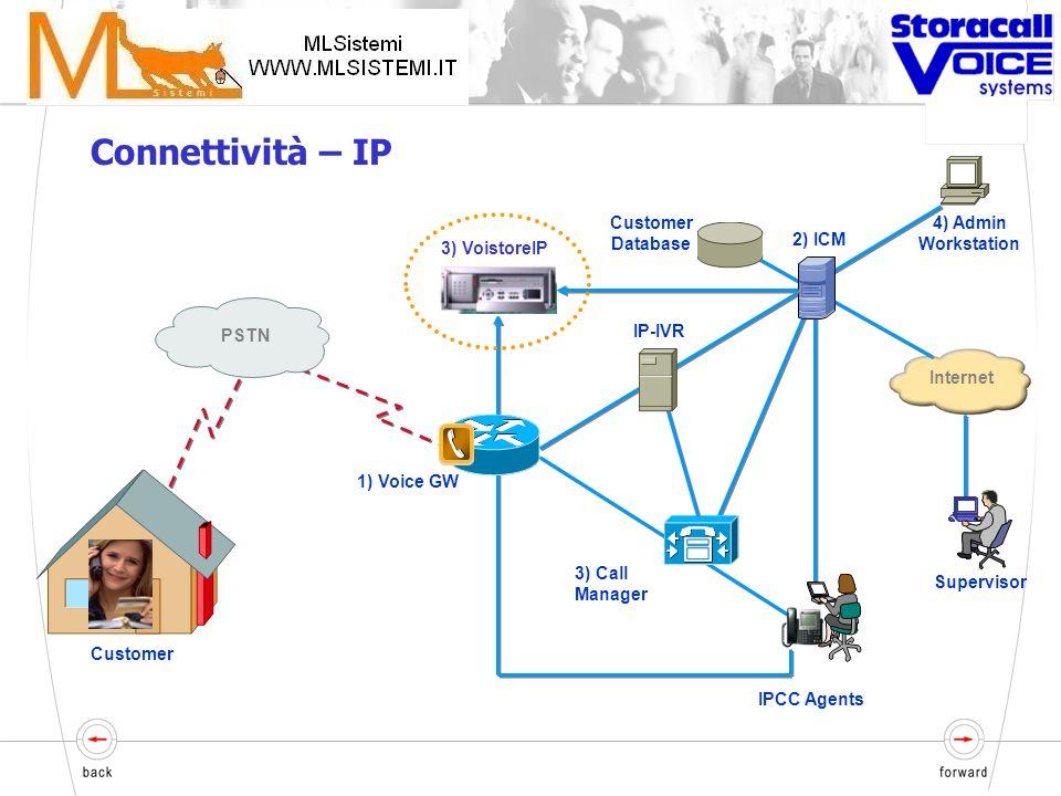Customer 1) PBX IVR 2) Genesys PSTN 3) Voistore Live Agents 4) Admin Workstation Customer Database Internet Supervisor MDF Analog E1/T1 Connectività –