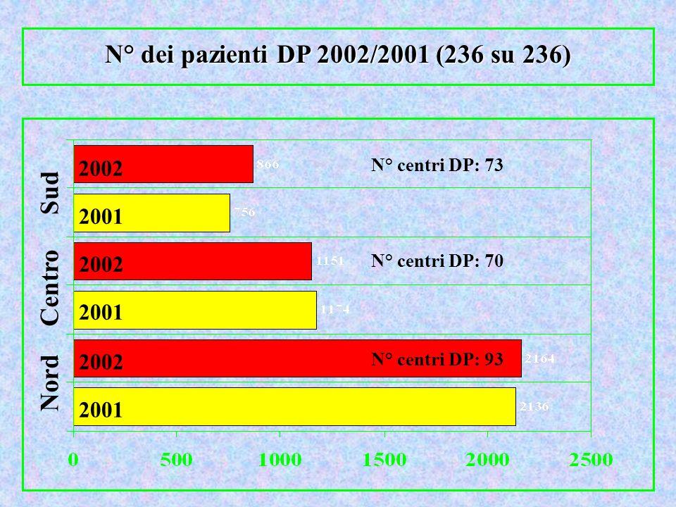 N° dei pazienti DP 2002/2001 (236 su 236) Sud Centro Nord 2002 2001 N° centri DP: 73 N° centri DP: 70 N° centri DP: 93