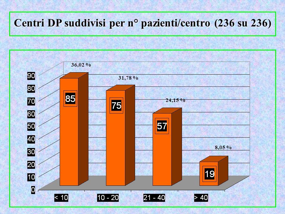 Centri DP suddivisi per n° pazienti/centro (236 su 236) 36,02 % 31,78 % 24,15 % 8,05 %