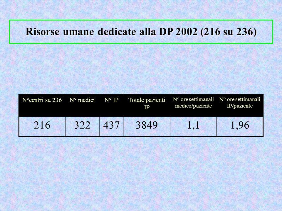 Risorse umane dedicate alla DP 2002 (216 su 236) N°centri su 236N° mediciN° IPTotale pazienti IP N° ore settimanali medico/paziente N° ore settimanali