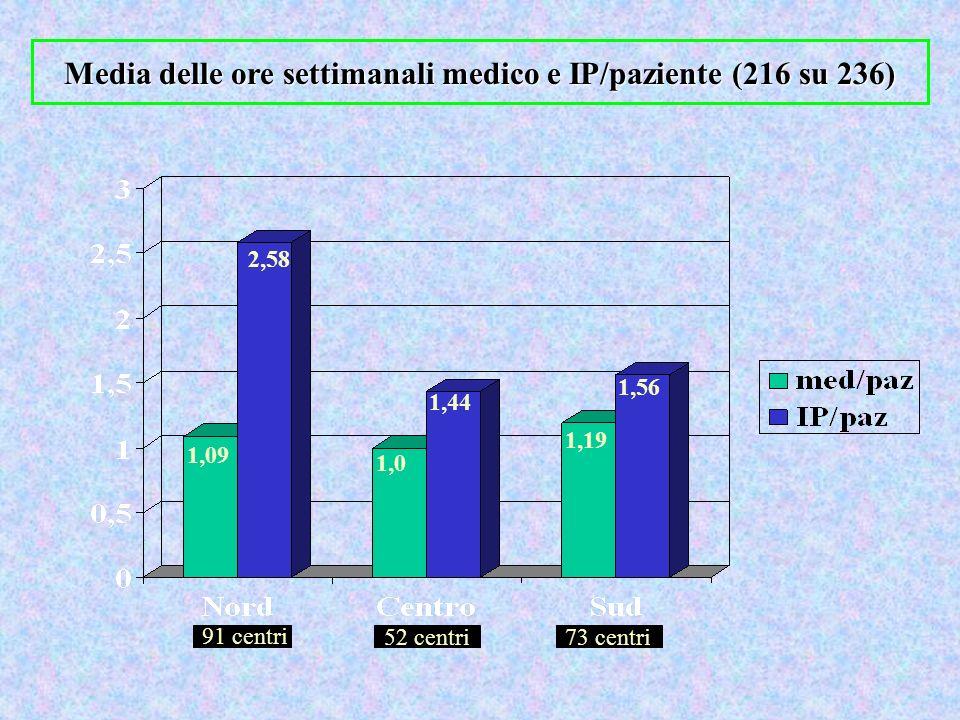 Media delle ore settimanali medico e IP/paziente (216 su 236) 1,09 1,0 2,58 1,44 1,19 1,56 91 centri 73 centri52 centri