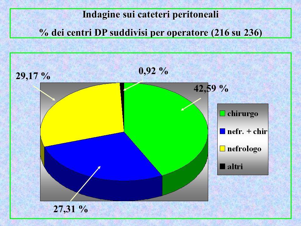 42,59 % 29,17 % 27,31 % 0,92 % Indagine sui cateteri peritoneali % dei centri DP suddivisi per operatore (216 su 236)