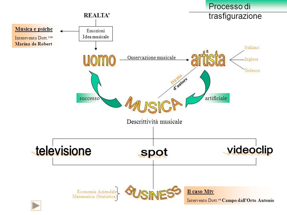 Processo di trasfigurazione REALTA Idea musicale Emozioni Idea musicale Osservazione musicale Musica e psiche Interevento Dott. ssa Marina de Robert a