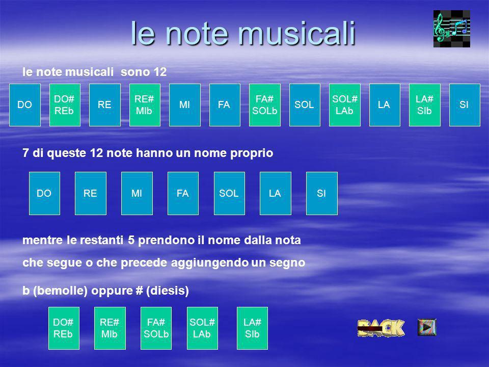 le note musicali le note musicali sono 12 DO# REb RE RE# MIb MIFA FA# SOLb SOL SOL# LAb LA LA# SIb DOSI DOREMIFASOLLASI DO# REb RE# MIb FA# SOLb SOL# LAb LA# SIb 7 di queste 12 note hanno un nome proprio mentre le restanti 5 prendono il nome dalla nota che segue o che precede aggiungendo un segno b (bemolle) oppure # (diesis)