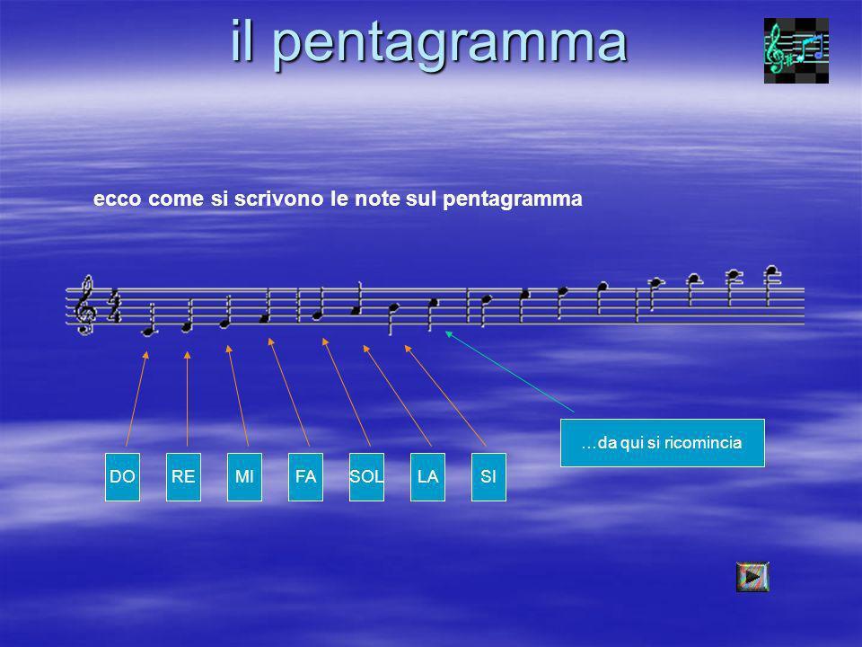 il pentagramma ecco come si scrivono le note sul pentagramma DOREMIFASOLLASI …da qui si ricomincia
