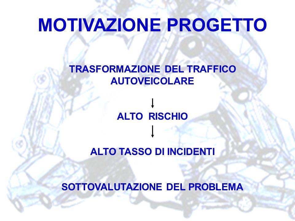 MOTIVAZIONE PROGETTO TRASFORMAZIONE DEL TRAFFICO AUTOVEICOLARE ALTO RISCHIO ALTO TASSO DI INCIDENTI SOTTOVALUTAZIONE DEL PROBLEMA