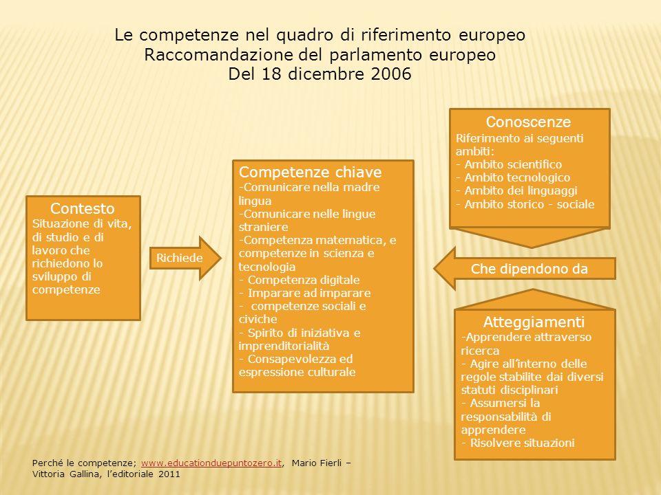 Contesto Situazione di vita, di studio e di lavoro che richiedono lo sviluppo di competenze Richiede Competenze chiave -Comunicare nella madre lingua