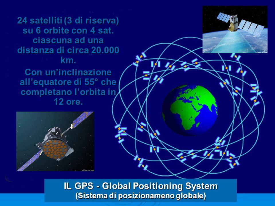24 satelliti (3 di riserva) su 6 orbite con 4 sat.
