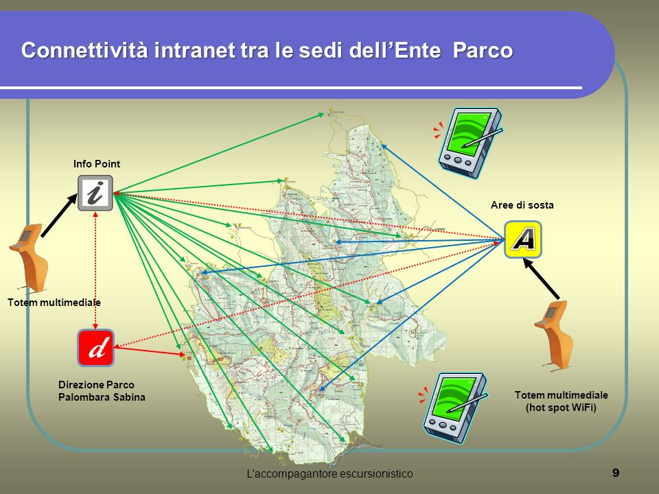 L accompagantore escursionistico9 Connettività intranet tra le sedi dellEnte Parco d Direzione Parco Palombara Sabina Info Point Aree di sosta Totem multimediale (hot spot WiFi) Totem multimediale