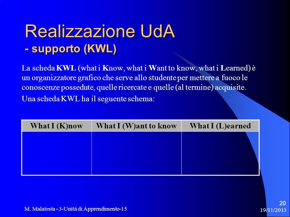 19/11/2013 M. Malatesta - 3-Unità di Apprendimento-15 20 Realizzazione UdA - supporto (KWL) La scheda KWL (what i Know, what i Want to know, what i Le