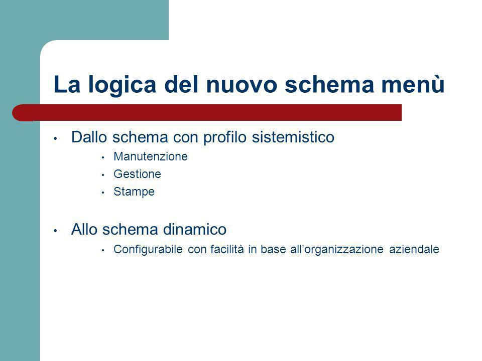 La logica del nuovo schema menù Dallo schema con profilo sistemistico Manutenzione Gestione Stampe Allo schema dinamico Configurabile con facilità in