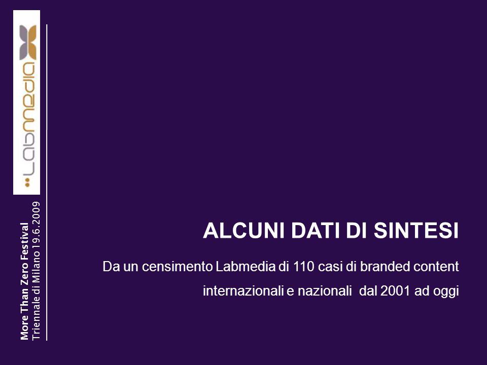 30/03/2014 15 ALCUNI DATI DI SINTESI More Than Zero Festival Triennale di Milano 19.6.2009 Da un censimento Labmedia di 110 casi di branded content in