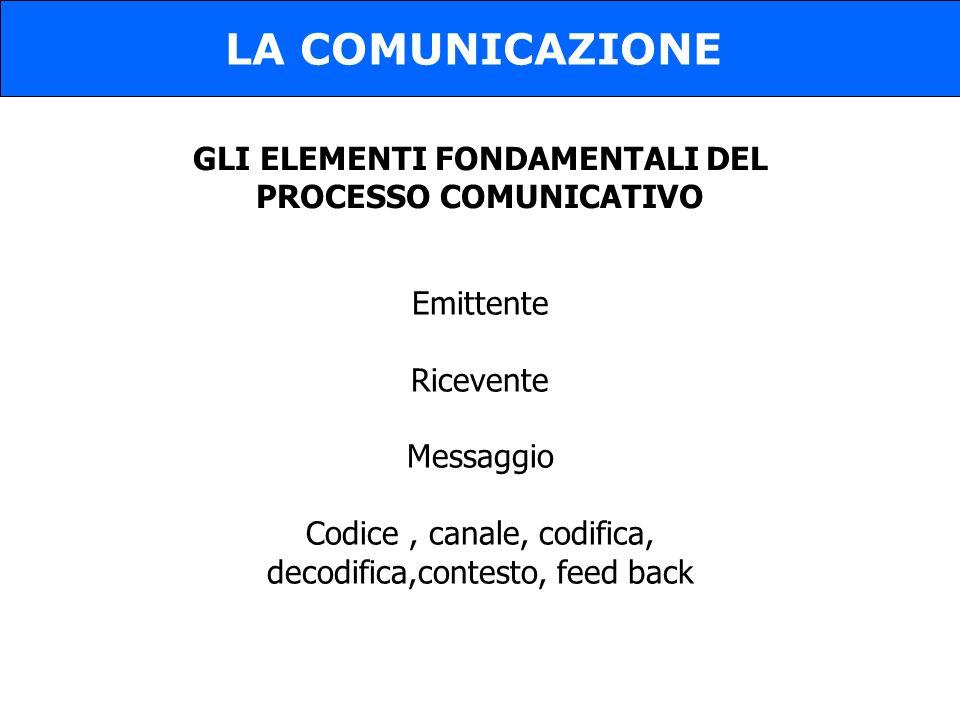 GLI ELEMENTI FONDAMENTALI DEL PROCESSO COMUNICATIVO LA COMUNICAZIONE Emittente Ricevente Messaggio Codice, canale, codifica, decodifica,contesto, feed back