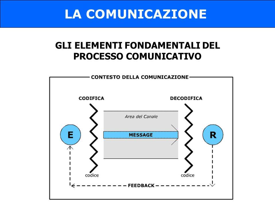 GLI ELEMENTI FONDAMENTALI DEL PROCESSO COMUNICATIVO LA COMUNICAZIONE
